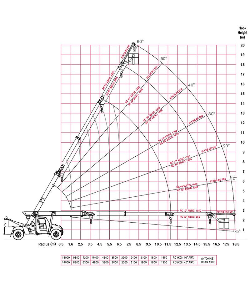 crane_hire_mornington